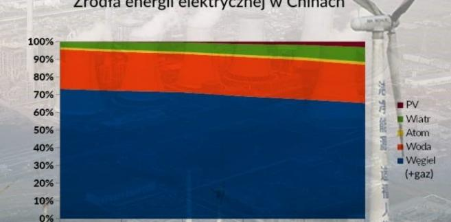 Źródła energii elektrycznej w Chinach