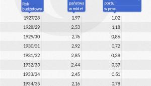 Udział procentowy wydatków na port w Gdyni (Infografika: Darek Gąszczyk)
