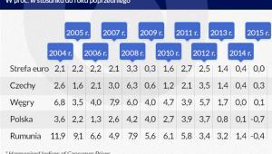 Inflacja w strefie euro i niektórych krajach Europy Środkowej