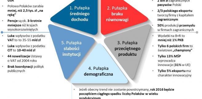 Pułapki polskiego rozwoju. Materiały prasowe Ministerstwa Rozwoju