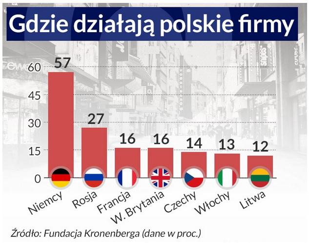 Gdzie działają polskie firmy?
