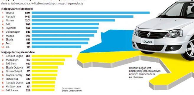 Najpopularniejsze samochody na Ukrainie