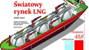 Światowy rynek LNG