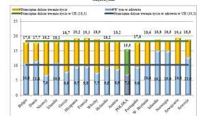 Przeciętne dalsze trwanie życia i przeciętne dalsze trwanie życia w zdrowiu dla osób w wieku 65 lat w Polsce i wybranych krajach europejskich w 2013 r., GUS