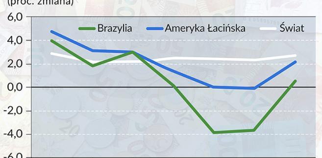 PKB Brazylii