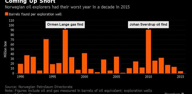 To był najgorszy od dekady rok dla koncernów poszukujących ropy i gazu w Norwegii. Na wykresie liczba baryłek ropy i gazu na jeden odwiert