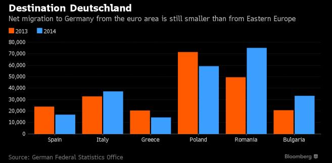 Migracja netto do Niemiec z krajów strefy euro i Europy Wschodniej
