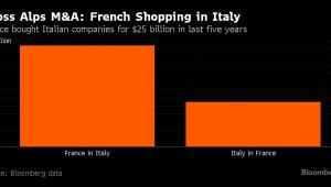 Przejęcia firm pomiędzy Francją a Włochami