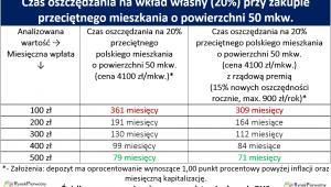 Czas oszczędzania na wkład własny (20%) przy zakupie przeciętnego mieszkania o powierzchni 50 mkw.
