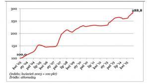 Ceny nieruchomości w Szanghaju