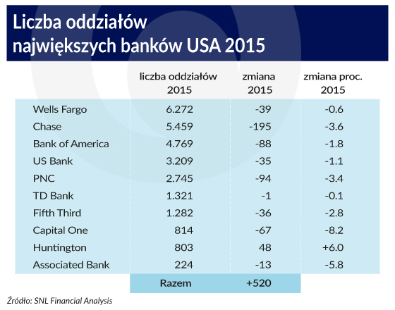 Liczba oddziałów największych banków w USA