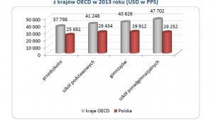 Roczne średnie wynagrodzenia nauczycieli z krajów OECD w 2013 roku (USD w PPS)