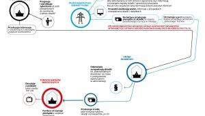 Abonament RTV - droga składki audiowizualnej