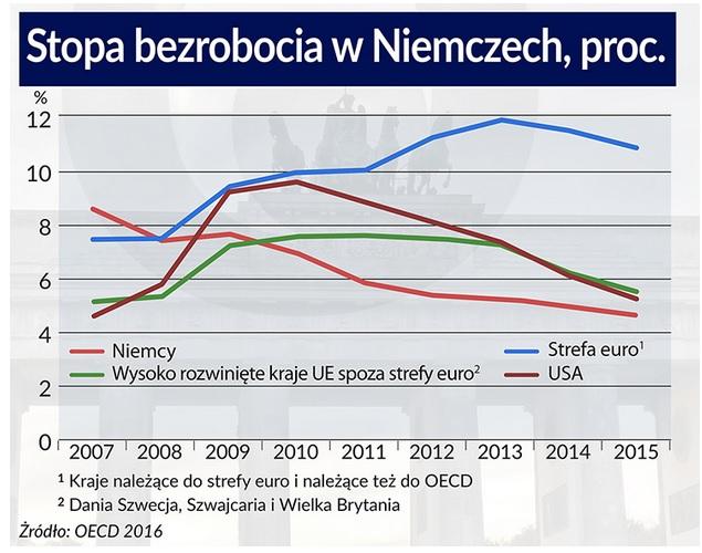 Stopa bezrobocia w Niemczech. Infografika: Bogusław Rzepczak