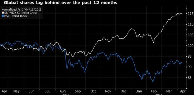 Boom na nowozelandzkim rynku akcji