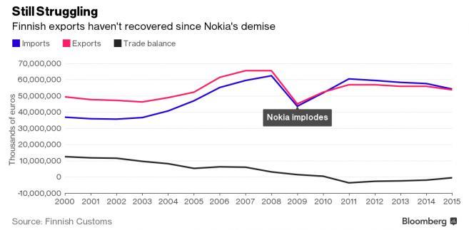 Fiński eksport wciąż nie odbił się po upadku Nokii