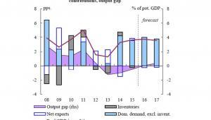 Prognozy wzrostu PKB dla Polski,  źródło: KE