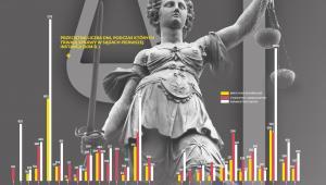 Przeciętna liczba dni, podczas których trwają sprawy w sądach pierwszej instancji (2014 r.)