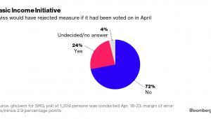 Kwietniowe wyniki sondażowe w badaniu popracia dla dochodu podstawowego