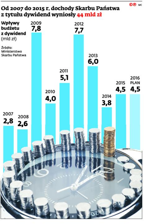 Od 2007 do 2015 r. dochody Skarbu Państwa z tytułu dywidend wyniosły 44 mld zł
