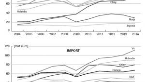 Handel Niemiec z wybranymi państwami świata i krajami V4. Źródło: OSW