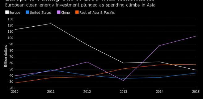 Wydatki poszczególnych części świata na inwestycje w OZE