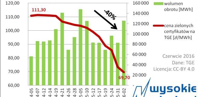 Spadek cen zielonych certyfikatów