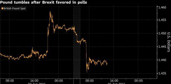 Spadek wartości funta do dolara a sondaże ws. Brexitu