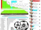 Jaką wartość mają polscy piłkarze? Lewandowski droższy od 6 reprezentacji