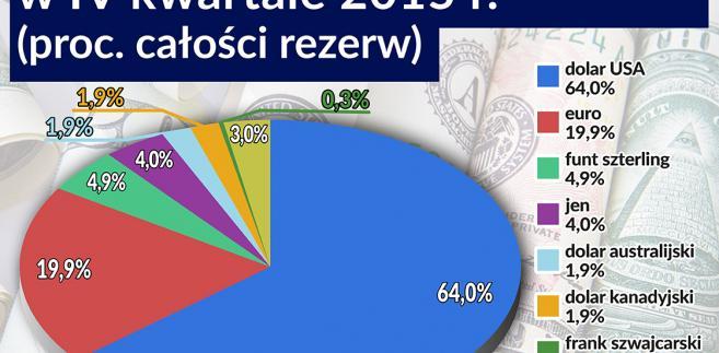 Alokacja walut rezerwowych w IV kw. 2015 roku