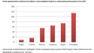O ile mieszkań wzbogacą się piłkarze po Euro 2016 - wykres 2