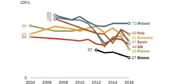 Eurosceptycyzm w Unii narasta. Poparcie dla Unii spada we wszystkich analizowanych państwach, źródło: Pew Research Center