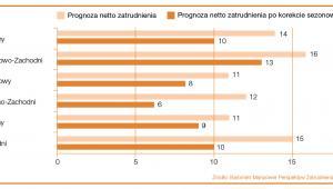 """Prognoza netto zatrudnienia w ujęciu regionalnym na Q3 2016 r. Źródło: Raport """"Barometr Manpower Perspektyw Zatrudnienia""""."""