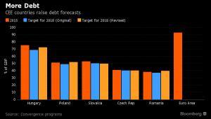 Prognoza zadłużenia państw Europy Wschodniej