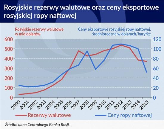 Rosyjskie rezerwy walutowe
