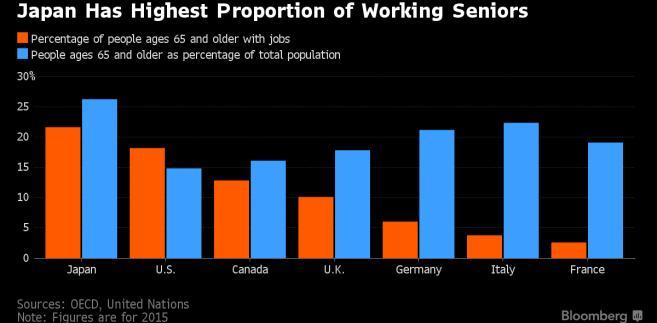 Odsetek pracujących osób powyżej 65 roku życia w poszczególnych krajach