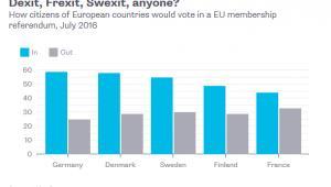 Odsetek zwolenników pozostania w UE w poszczególnych krajach