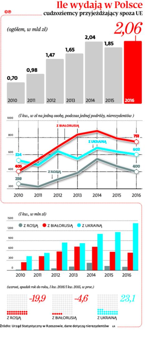 Ile wydają w Polsce cudzoziemcy przyjeżdżający z poza UE