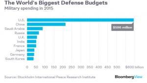 Państwa o największych budżetach wojskowych na świecie (w dol.)
