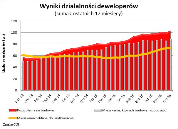 Wyniki działalności deweloperów (suma z ostatnich 12 miesięcy)