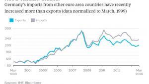 Dynamika niemieckiego eksportu (na niebiesko) i importu (na szaro) do krajów strefy euro w latach 1999-2016