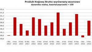 PKB Polski - drugi kwartał 2016, źródło: GUS