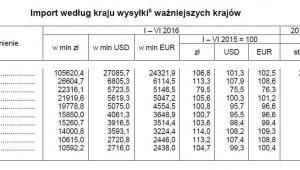 Import według kraju wysyłki ważniejszych krajów, źródło: GUS