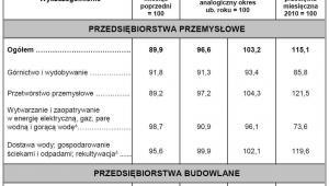 Produkcja przemysłowa w Polsce - lipiec 2016 źróło: GUS