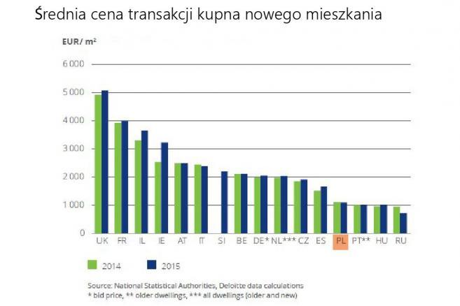 Średnia cena transakcji kupna nowego mieszkania w krajach