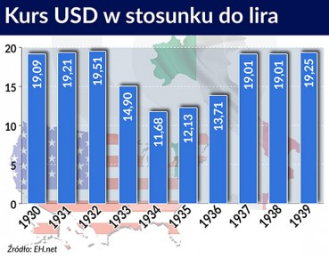 Kurs USD w stosunku do lira