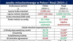 Porównanie warunków mieszkaniowych w Polsce i Rosji