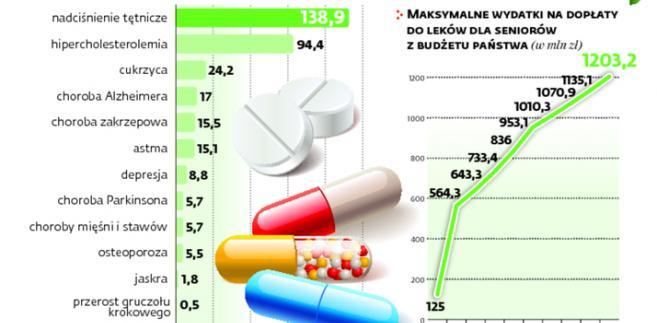 Na jakie leki zostaną przeznaczone pieniądze z programu 75 plus