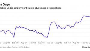 Stopa niepełnego zatrudnienia w Australii