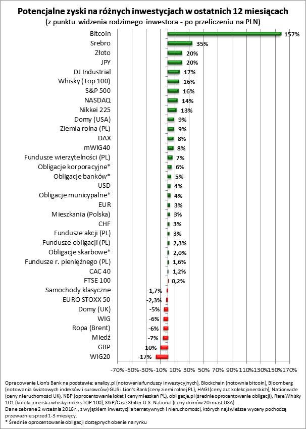 Potencjalne zyski na różnych inwestycjach (ostatnie 12 miesięcy)